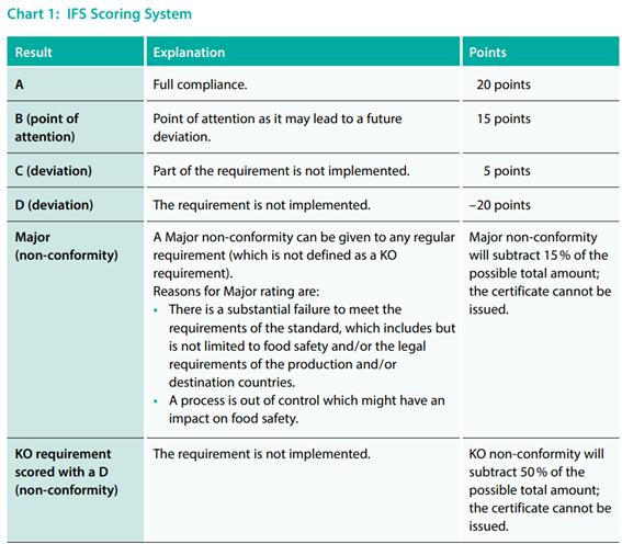 Atualização IFS Food Versão 7, sistema de pontuação